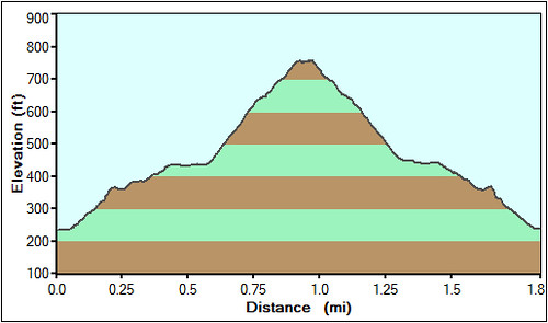 Islay Hill Profile
