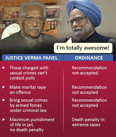 Committee-JS Verma-rape Polity answerkey CAPF
