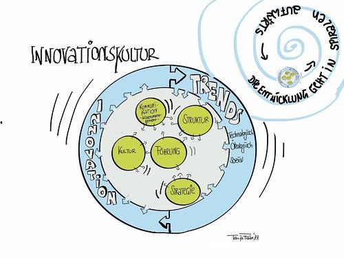 Dynamisches Modell zur Innovationskultur FÖHR by Tanja FÖHR