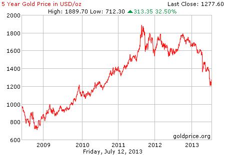 Gambar grafik chart pergerakan harga emas dunia 5 tahun terakhir per 12 Juli 2013