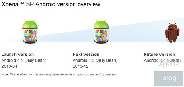 Android 4.4 для Xperia SP