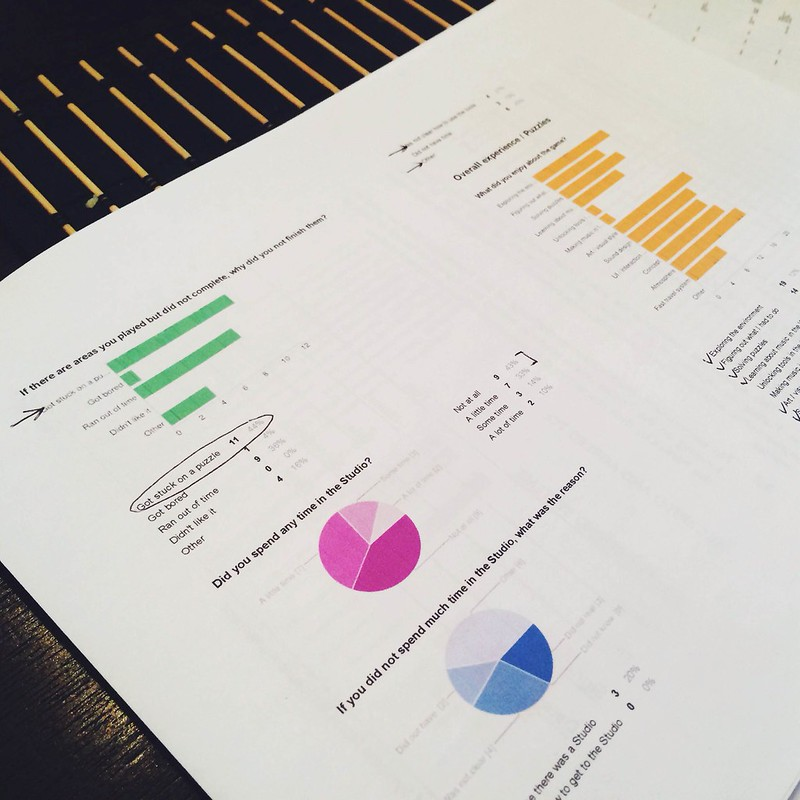 Testing charts!
