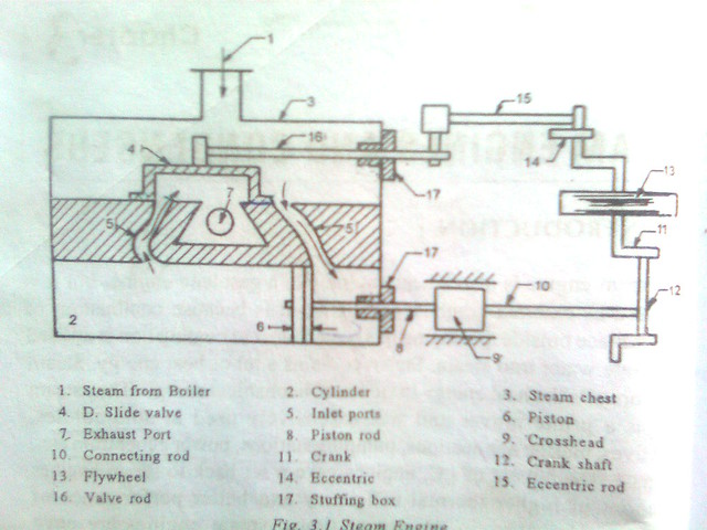steam engine diagram flickr photo