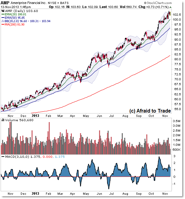 AMP Ameriprise Financial Daily Chart