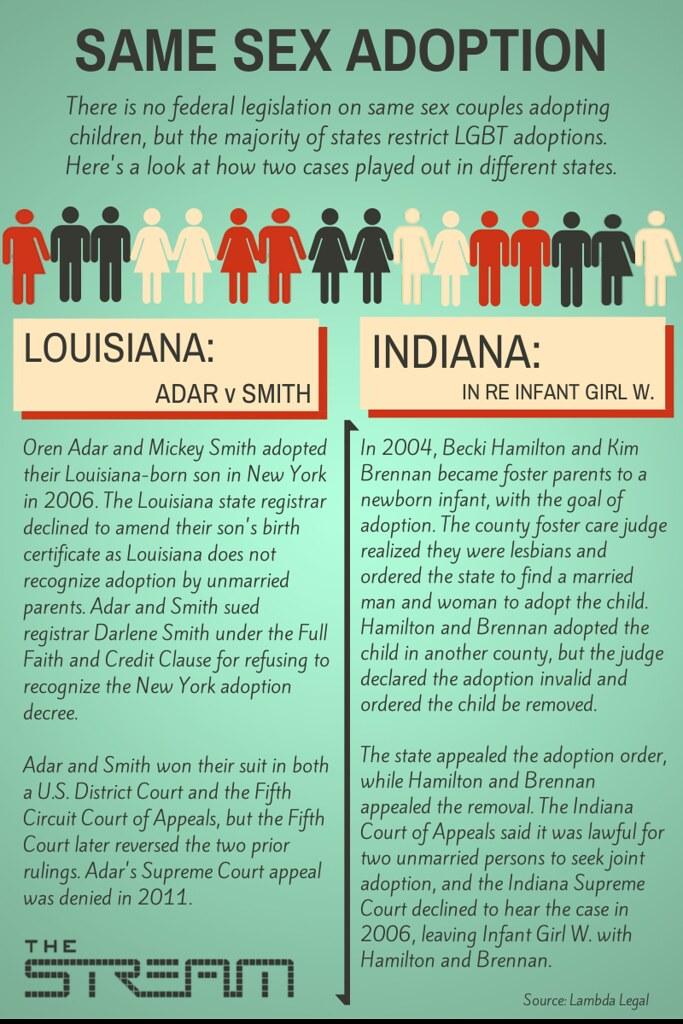Same sex adoption
