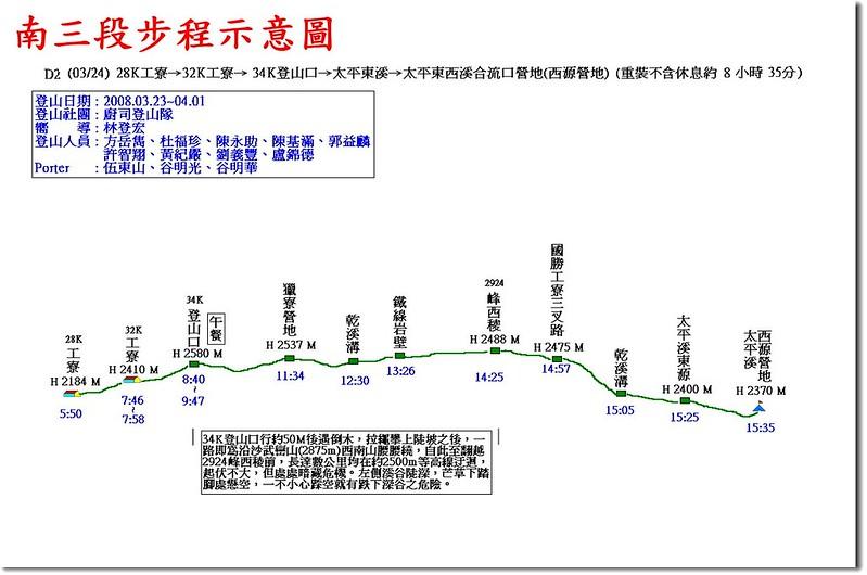 南三段步程示意圖(2)
