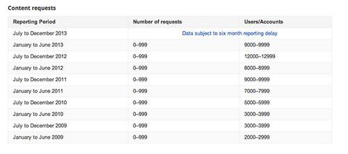 google nsa requests