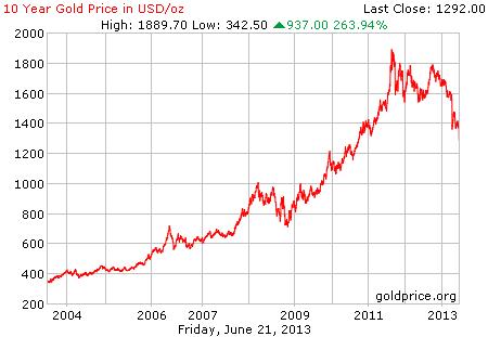 Gambar grafik chart pergerakan harga emas dunia 10 tahun terakhir per 21 Juni 2013