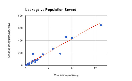 Leakage vs Population 2012/13