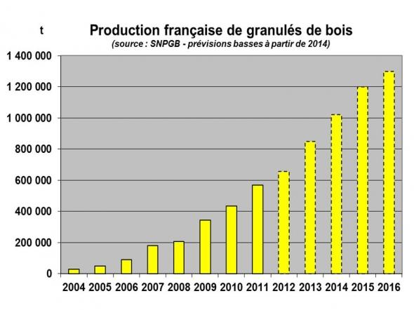 1369744532_production_fran-aise_granules_bois