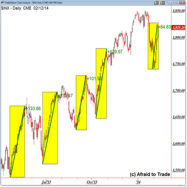 S&P 500 SPX Sp500 Price Projection Boxes