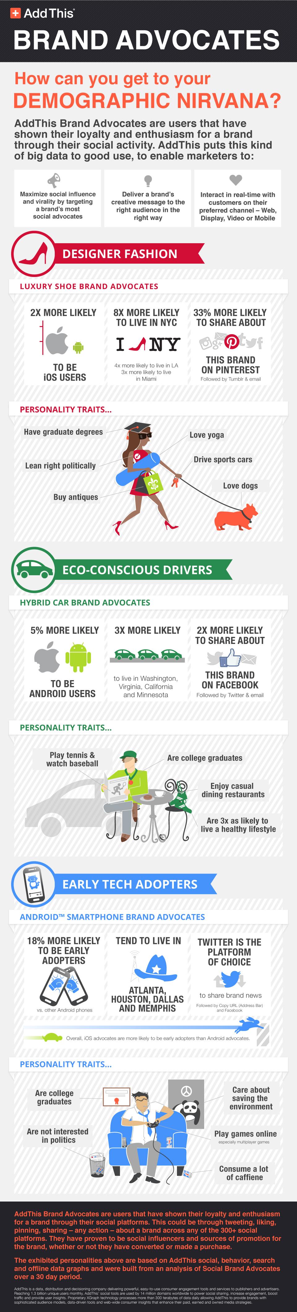 AddThis Brand Advocates Infographic v3