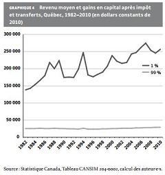 Revenu moyen et gains en capital après impôt et transferts