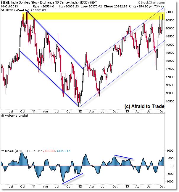 Bombay Stock Exchange BSE India Weekly Chart Technical Analysis Trend