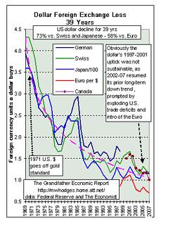 granfather economics chart