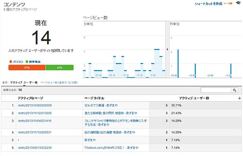 googleAnalytics_realtime_131114