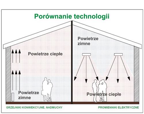 promiennik promienniki podczerwieni ogrzewanie ciepło, porównanie technologii, wykres
