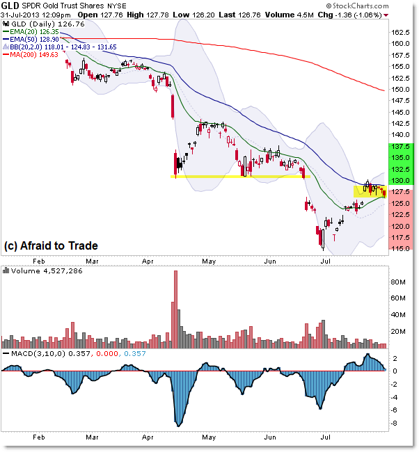 Gld Quote: Traps Trendlines And Fibonacci For Gold And SPDR Gold