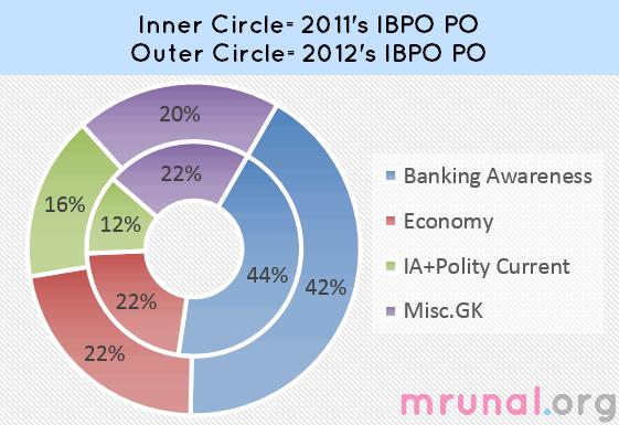 chart IBPS Banking Awareness & General Awareness