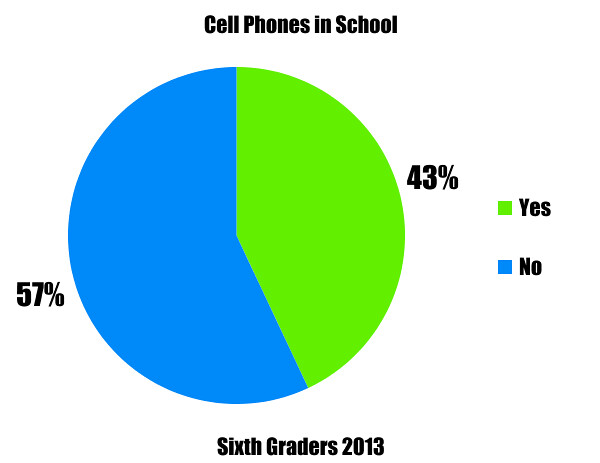 Cell Phones in School
