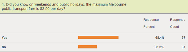 Survey question on Weekend Saver fares