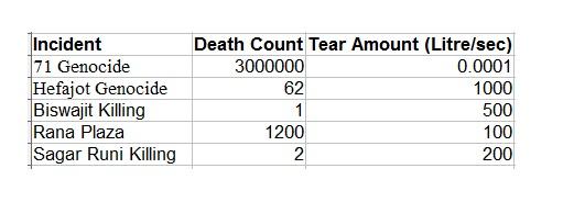 Genocide Stat4
