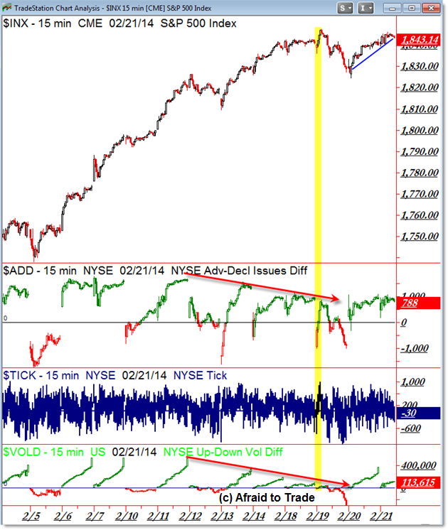 SPX SP500 S&P 500 Intraday Market Internals TICK Breadth VOLD
