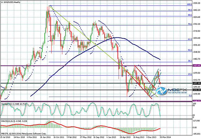 Forex : #Gold Prices Daily Forecast Technical Analysis ht