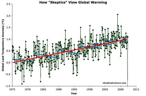 圖片說明:綠色折線表示地表溫度,其中藍線代表1973~1980年、1980~1988年、1988~1995年、1995~2001年、1998~2005年和2002~2010年區間的線性趨勢線,紅線是1973~2010的線性趨勢線。資料來源:「柏克萊地球表面溫度」計畫(Berkeley Earth Surface Temperature,BEST)。