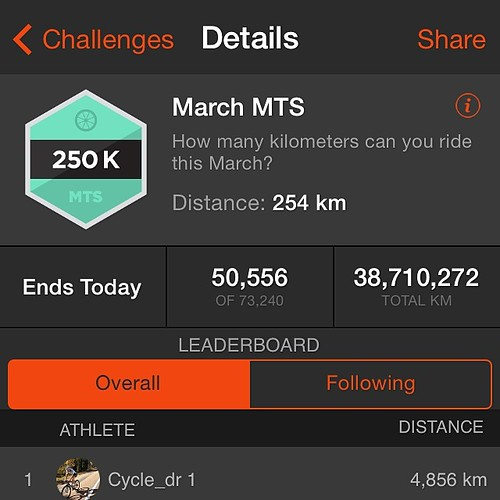 Not bad for march, considering I didn't manage any longer rides.