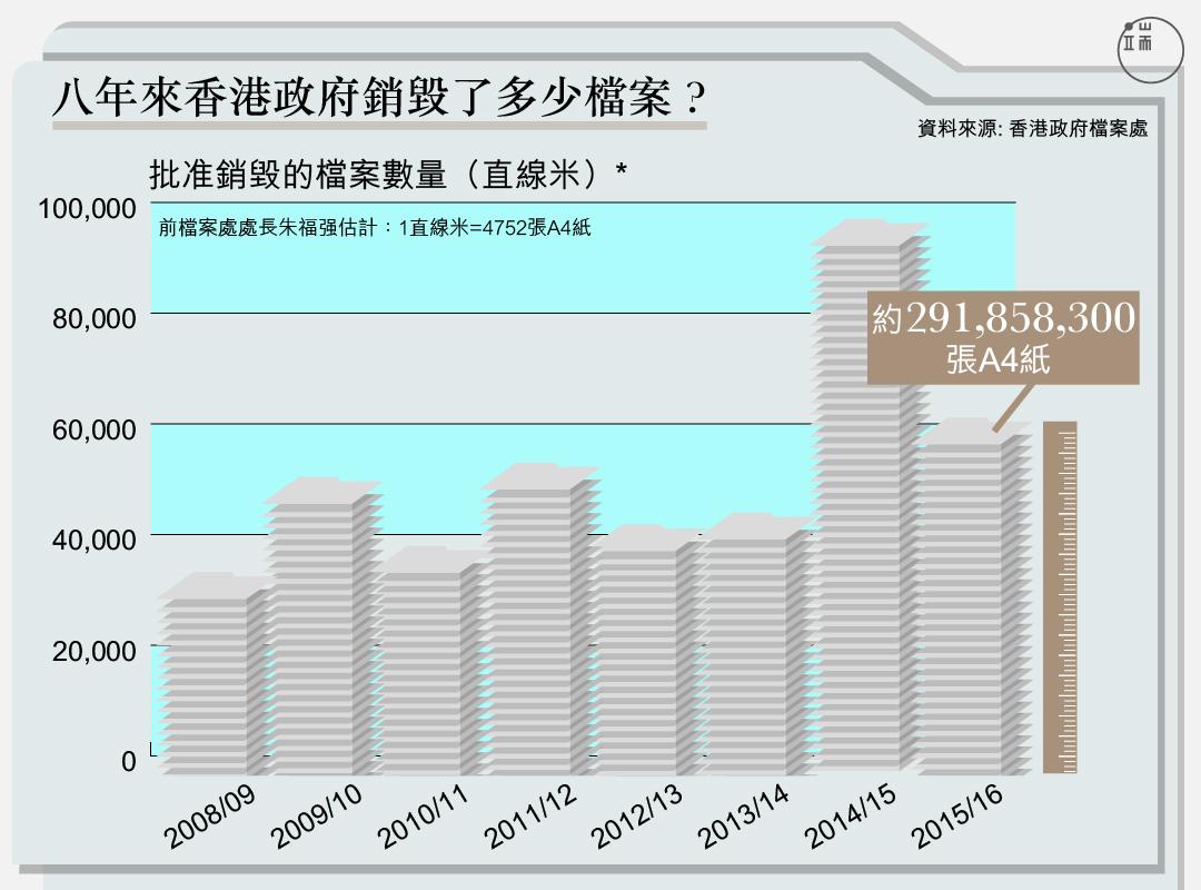 八年來香港政府銷毀了多少檔案?