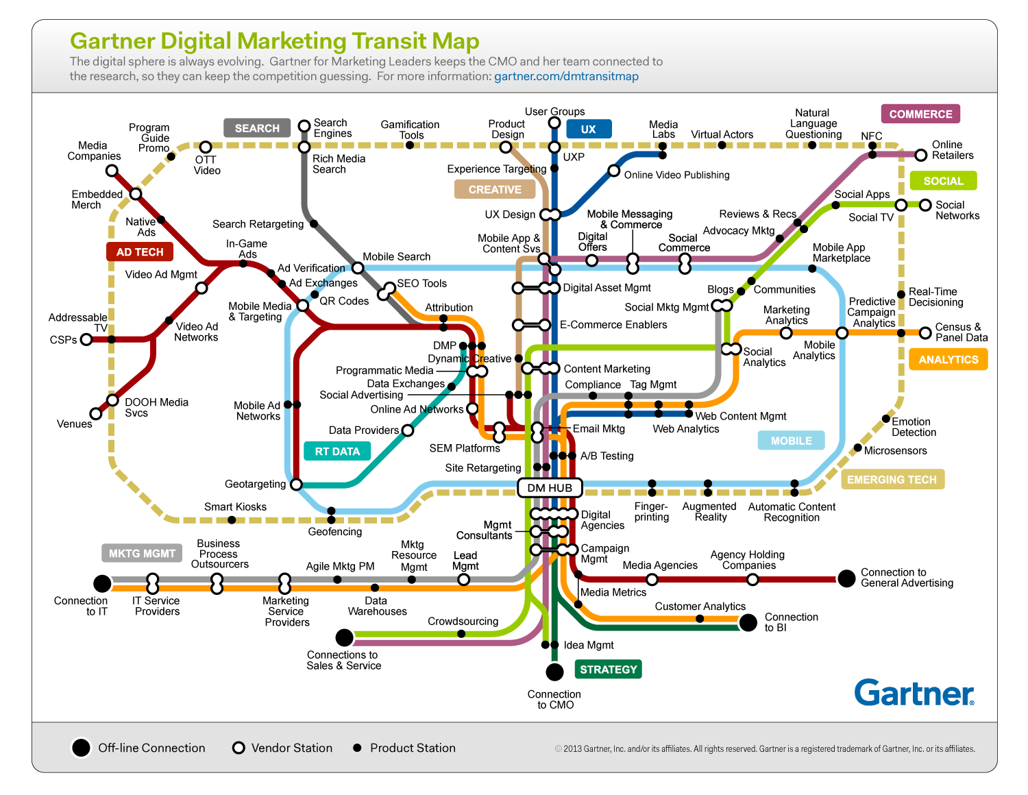 Gartner Digital Marketing Transit Infographic