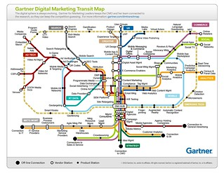Gartner Digital Marketing Transit Map