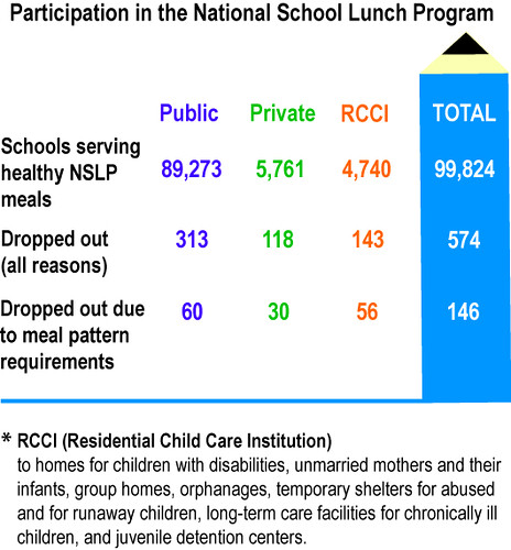 When Schools Improve Meals, Positive Results Follow | USDA