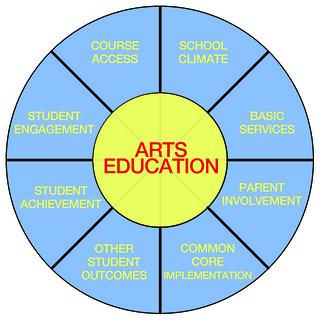 Photo: LCFF Priority Chart