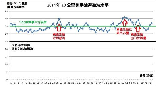 Graph 2_10KM
