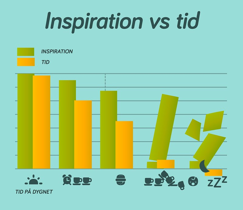 inspiration vs tid