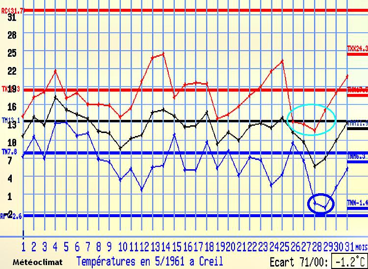 graphique des températures à Creil en mai 1961 météopassion