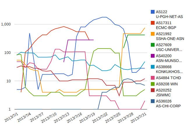 July 2013 line chart