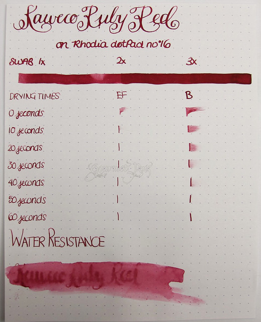 Review: @Kaweco Red/Ruby Red Ink @JetPens