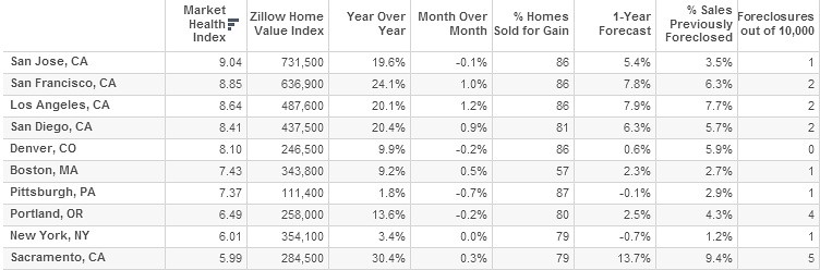 Zillow's: healthiest markets for 2014