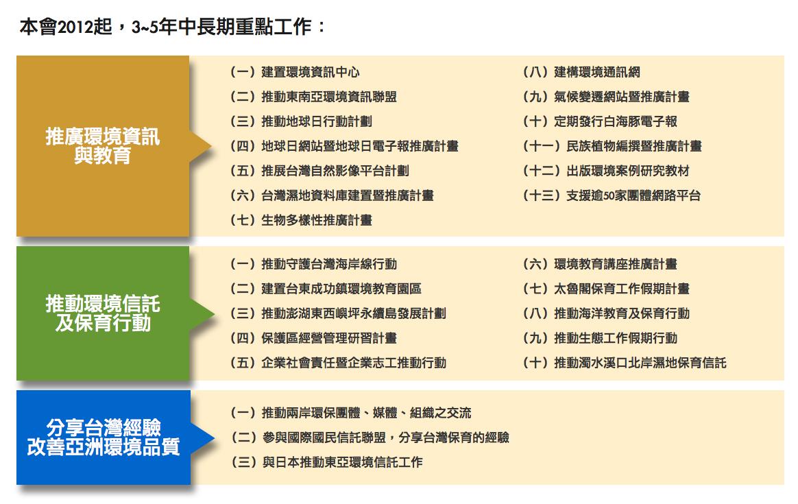 本會2012起3~5年中長期重點工作