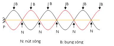 Sóng dừng là gì? điều kiện có sóng dừng trên dây