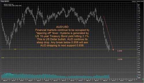 AUD USD 30 May