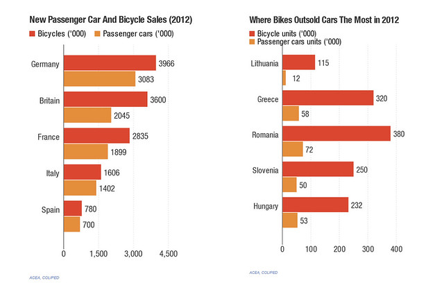 Bike Sales In The Us bike sales chart