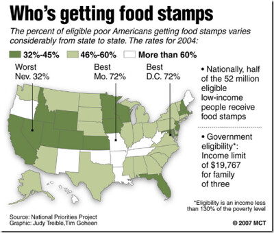 Food Stamps Christians