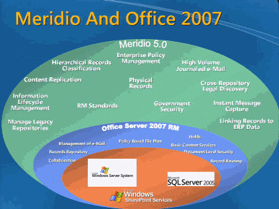Meridio And Office 2007