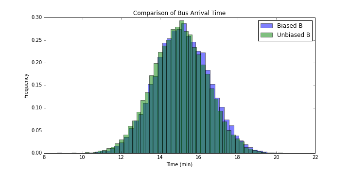 Comparison of Bus Arrival Time for Bus B