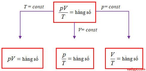 Chương VI: Phương trình trạng thái, phương trình Clapeyron-Mendeleev