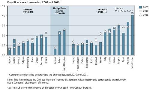 inequality ilo chart